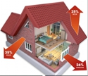 home energy loss