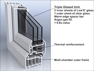 triple glazed frame section